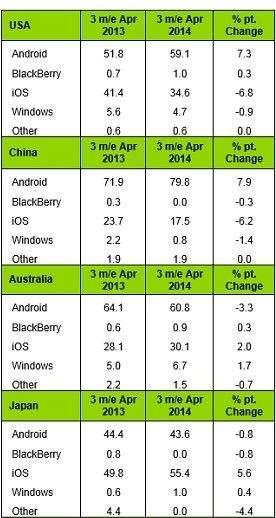 Rynek smartfonów - popularność poszczególnych systemów w kilku wybranych krajach