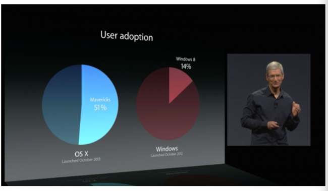 Adopcja OS X Mavericks kontra adopcja Windows 8