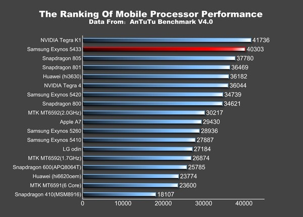 Samsung Galaxy Note 4: układ Exynos 5433 jest szybszy od Snapdragona 805