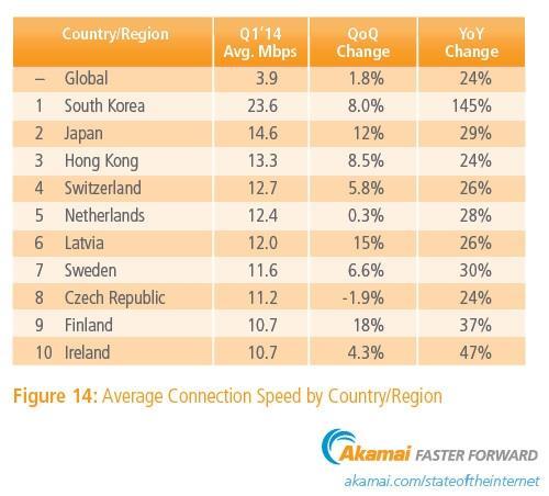 Kraje posiadające najszybszy Internet