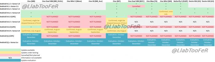 Aktualizacje oprogramowania smartfonów HTC