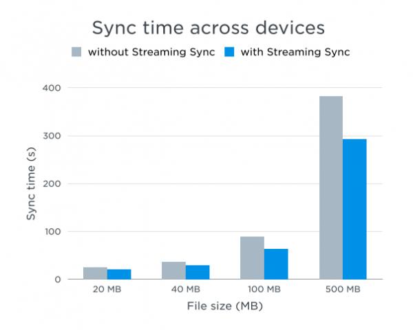 Dropbox zwiększa mocno tempo synchronizacji plików
