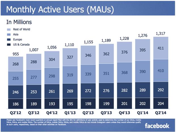 Azja napędza Facebooka
