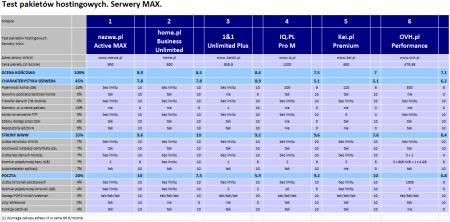 Test pakietów hostingowych. Sierpień 2014. Serwery MAX.