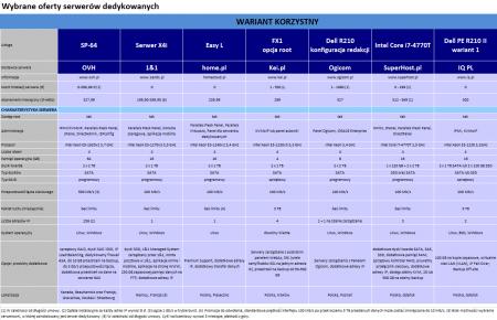 Wybrane oferty serwerów dedykowanych. Sierpień 2014. Wariant korzystny.