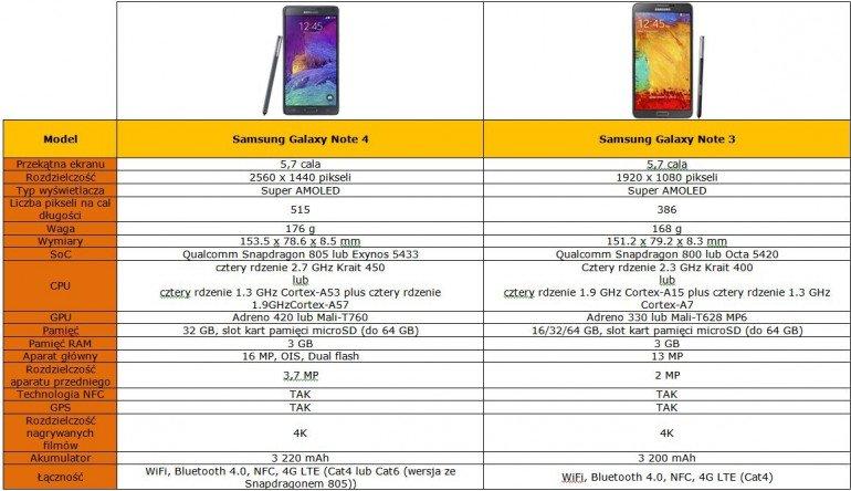 Galaxy Note 4 kontra Galaxy Note 3 - tabela porównawcza