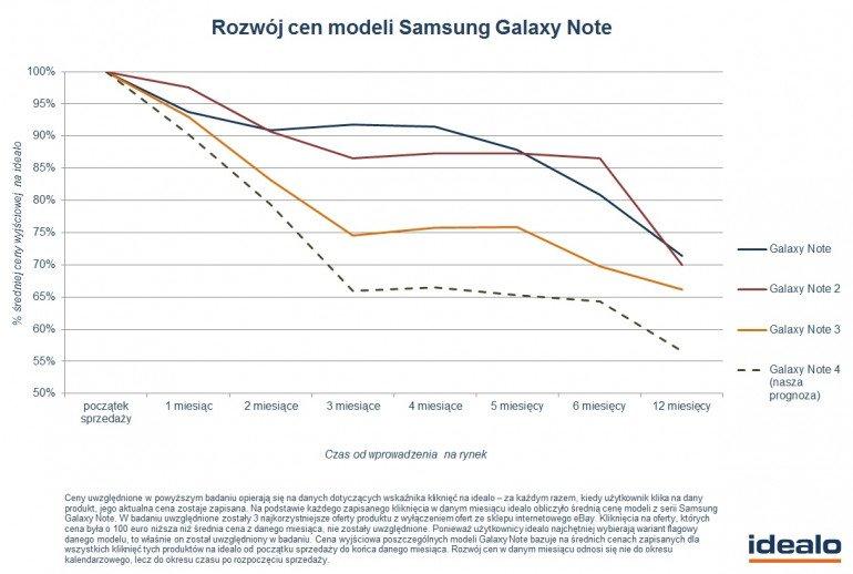 Samsung Galaxy Note 4 - cena
