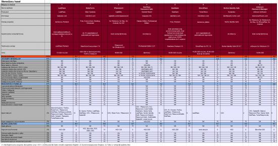 Test menedżerów haseł. Tabela porównawcza.