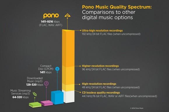Pono ma już przygotowane 600 tysięcy utworów