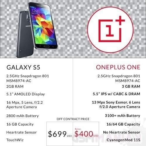 OnePlus One kontra Galaxy S5 (ceny w dniu premiery)