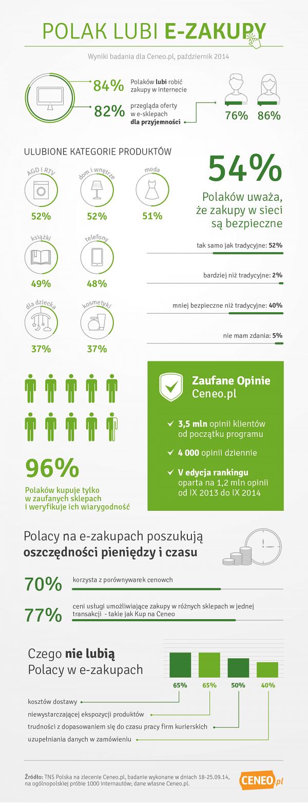 E-zakupy w Polsce