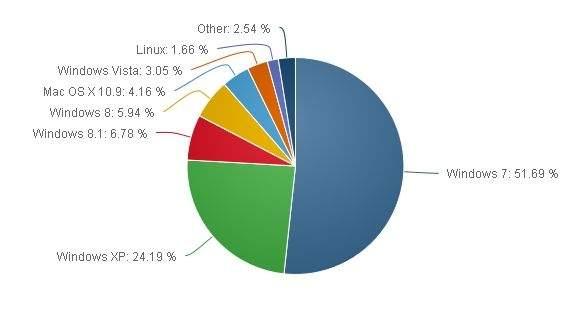 Rynek desktopowych systemów operacyjnych