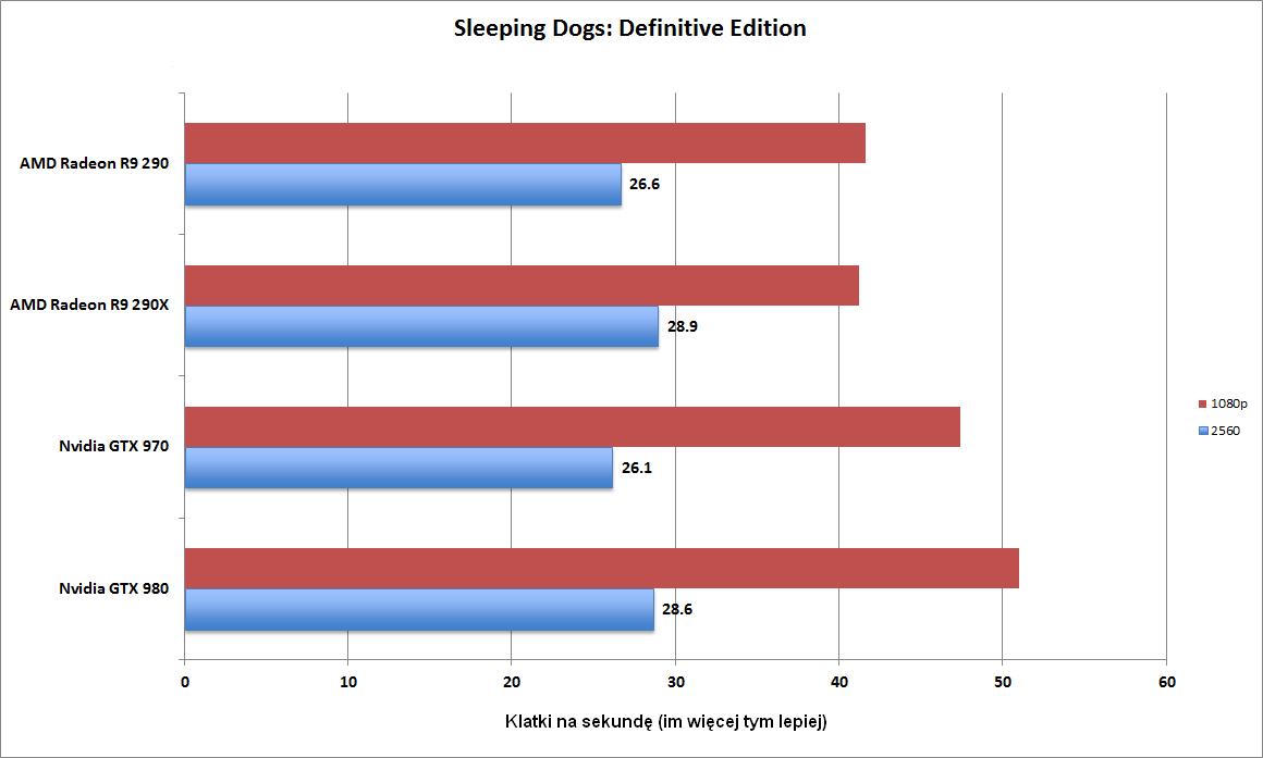 Liczba klatek na sekundę w grze Sleeping Dogs: Definitive Edition (2560 x 1600 pikseli - kolor niebieski, 1080p - kolor czerwony). Im więcej tym lepiej.
