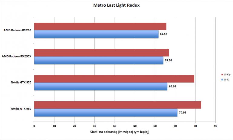 Liczba klatek na sekundę w grze Metro: Last Light Redux (2560 x 1600 pikseli - kolor niebieski, 1080p - kolor czerwony). Im więcej tym lepiej.