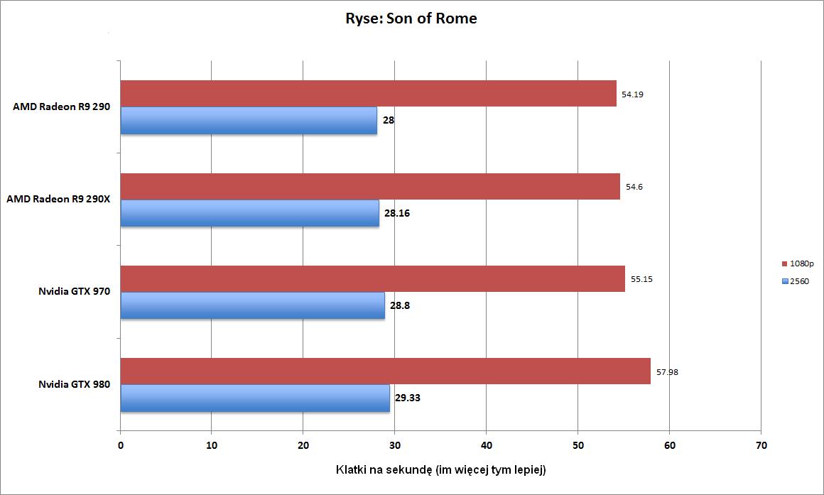 Liczba klatek na sekundę w grze Ryse: Call of Rome (2560 x 1600 pikseli - kolor niebieski, 1080p - kolor czerwony). Im więcej tym lepiej