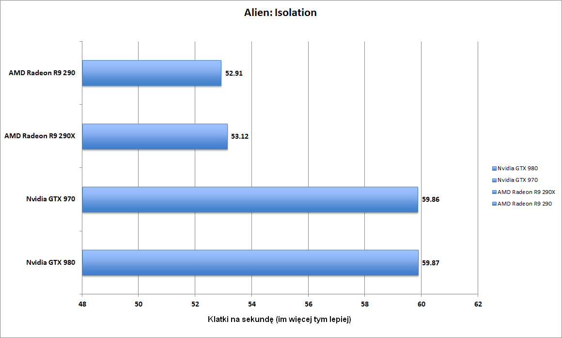 Liczba klatek na sekundę w grze Alien: Isolation (2560 x 1600 pikseli). Im więcej tym lepiej.