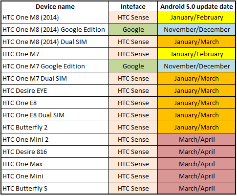 Smartfony HTC: harmonogram aktualizacji do systemu Google Android 5.0 Lollipop