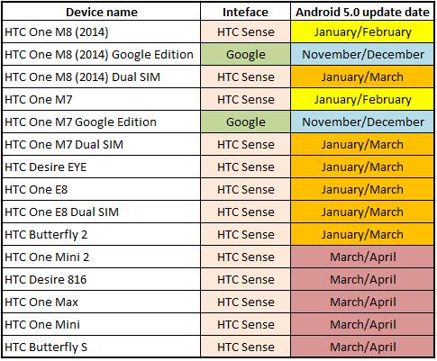 HTC One M8 i M7: aktualizacja do Androida 5.0 Lollipop oficjalnie zapowiedziana