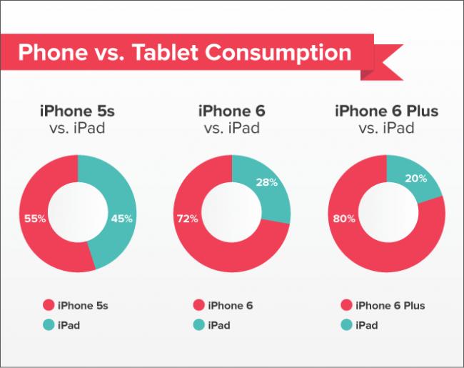 Im większy ekran iPhone'a, tym częściej kurzy się iPad