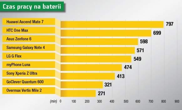 Huawei Ascend Mate 7 wygrał w naszym teście czasu pracy na baterii.