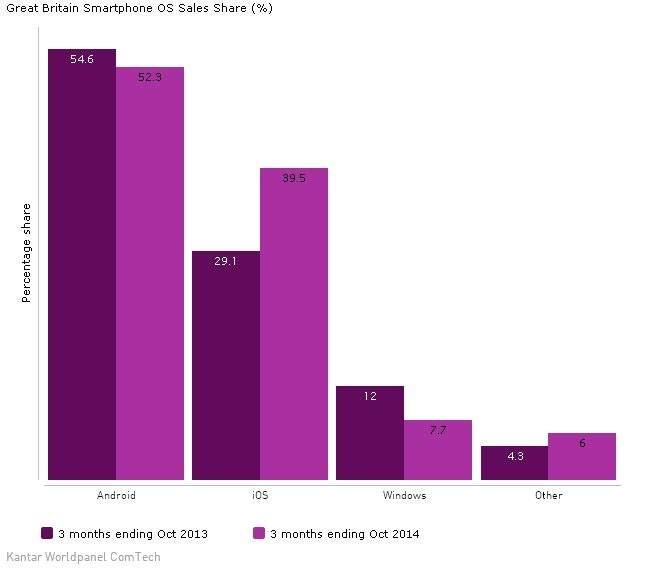 Rekordowa sprzedaż smartfonów z iOS na rynku Wielkiej Brytanii