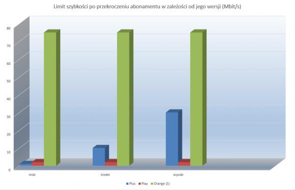 Limit szybkości po przekroczeniu abonamentu w zależności od jego wersji