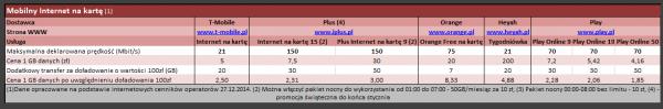 Zestawienie ofert mobilnego internetu na kartę