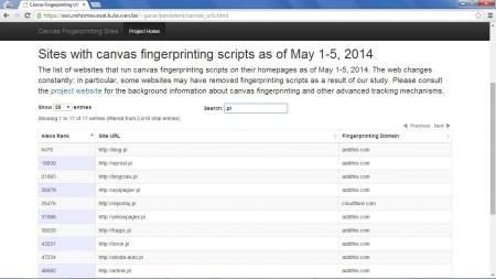 To tylko niektóre witryny, w których śledzono (niekiedy bez zgody operatora) internautów metodą Canvas Fingerprinting.