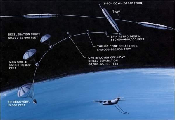 Tak wyglądało przesyłanie zdjęć z satelity w latach 60-tych (ilustracja z National Archives)