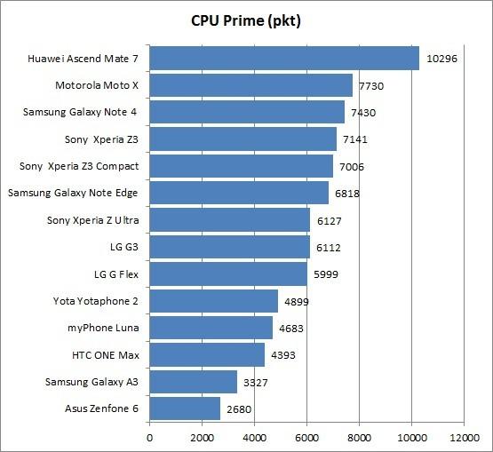 Galaxy A3 - najlepszy smartfon za 1000 zł?
