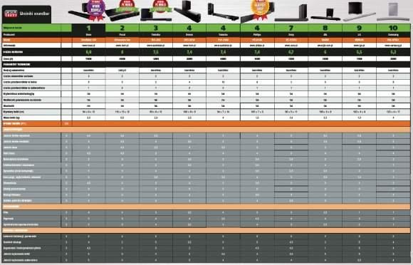 Soundbary - tabela przetestowanych urządzeń