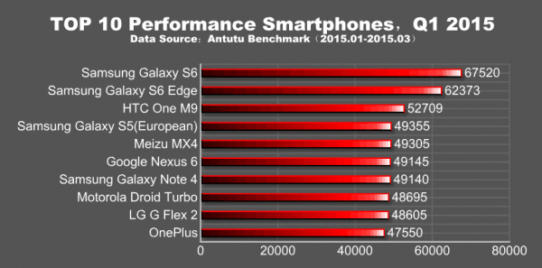 Najwydajniejsze smartfony (źródło Antutu)