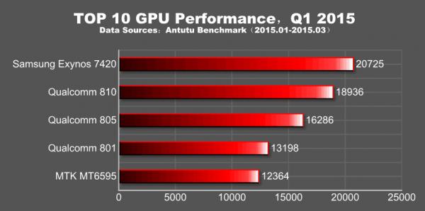 Porównanie wydajności GPU wykorzystywanych przez najwydajniejsze układy SoC (źródło: Antutu)