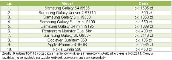 Najpopularniejsze smartfony w Agito.pl