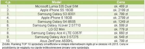 Najpopularniejsze smartfony wg Agito.pl