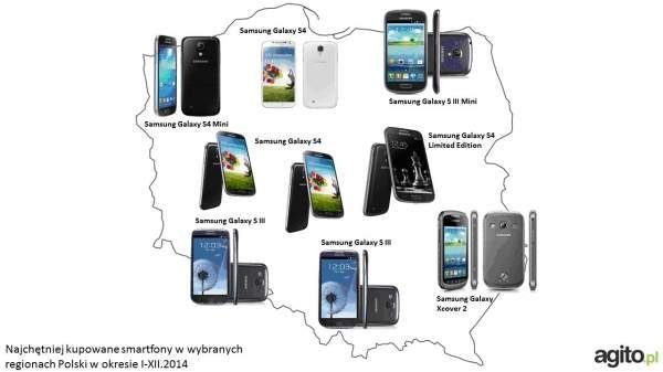 Najpopularniejsze  smartfony w wybranych regionach Polski