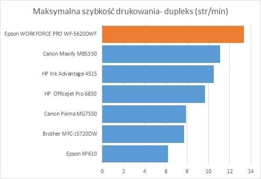Epson WorkForce Pro WF–5620 - maksymalna szybkość drukowania z dupleksem