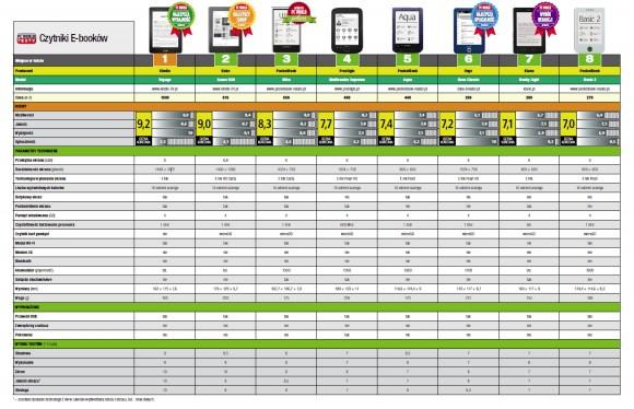 Czytniki e-book - wyniki testów