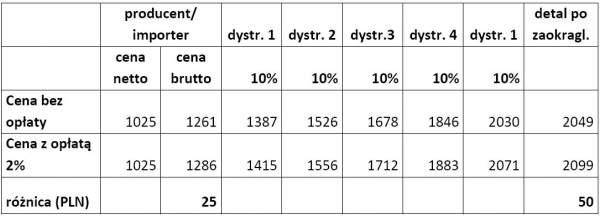 Źródło: Instytut Badań nad Gospodarką Rynkową