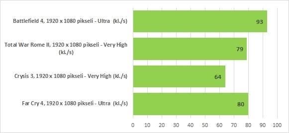 Tandem procesora Core i5 i wydajnej karty graficznej w połączeniu z dobrej jakości dyskiem SSD pozwala na uruchomienie nawet bardzo wymagających gier z wysokimi detalami.