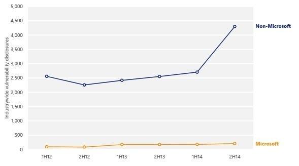 Wzrost liczby luk wykrytych w 2014 roku w odniesieniu do produktów Microsoftu oraz innych firm (Źródło: Microsoft)