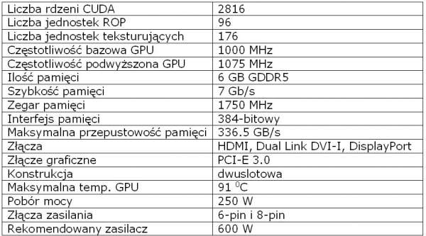 Specyfikacja karty Nvidia GeForce GTX 980 Ti
