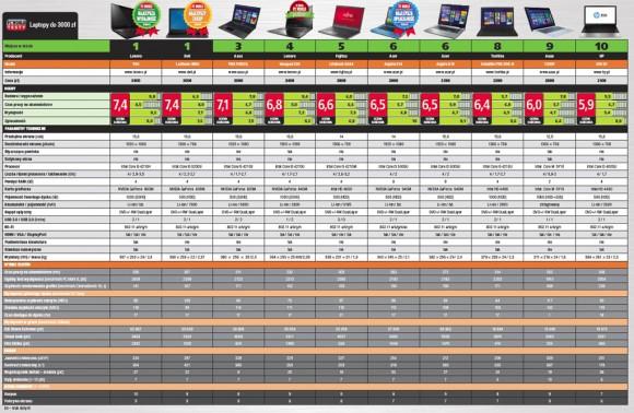 Laptopy do 3000 zł - tabela porównawcza