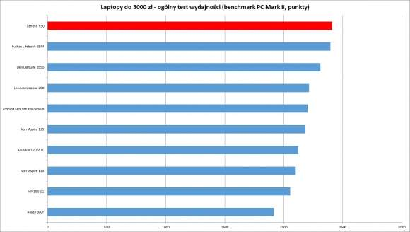 Laptopy do 3000 zł - ogólny test wydajności (benchmark PC Mark8)
