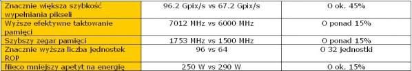 Radeon R9 390X vs GeForce GTX 980 Ti