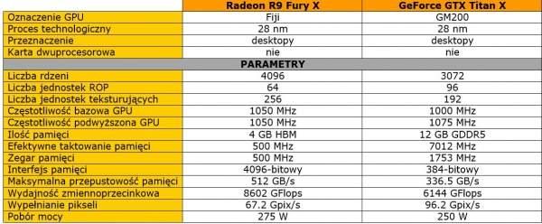 Radeon R9 Fury X vs GeForce GFX Titan X