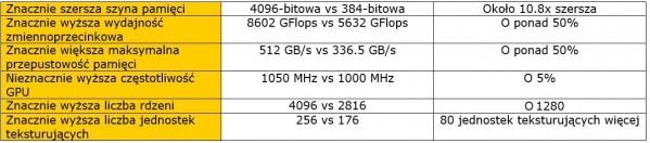 Radeon Fury X vs GeForce GTX 980 Ti