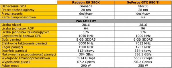 Radeon R9 390X vs GeForce GTX 980 Ti