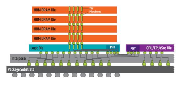 Technologia High Bandwidth Memory (HBM)