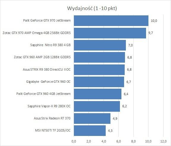 Jaka karta graficzna do Wiedźmina 3. Czy grafika za 1500 zł da radę?